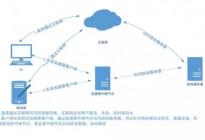 聊聊网络加速的工具(BBR、锐速、Kcptun等单边双边加速对比测试)